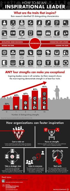 Business infographic & data visualisation How to be an inspirational leader by Bain & Company. Infographic Description How to be an inspirational Leadership Abilities, Leadership Coaching, Leadership Roles, Leadership Development, Educational Leadership, Professional Development, Coaching Quotes, Life Coaching, Educational Technology