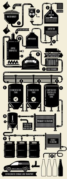 This is how magic is created . . .Brewing - Stellenbrau … #craftbeer #beer