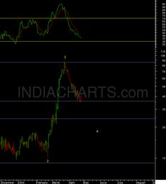 """India vix should continue to decline as anticipated. Below 36 the next support zone from the past is at Technical Analysis, Decision Making, Stock Market, Things That Bounce, Charts, Investing, The Past, India, Marketing"