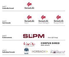 Image result for endorsed brand and tagline Endorsed Brand, Brand Architecture, Sub Brands, Identity, Branding, Life, Inspiration, Timeline, Netherlands