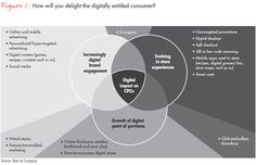the-digital-disconnect-in-cosumer-products-fig-01_embed