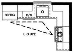 Small Kitchen Layout kitchen design & space planning | kitchen layouts, islands and