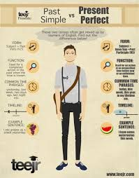 Image result for infographics to share-english grammar