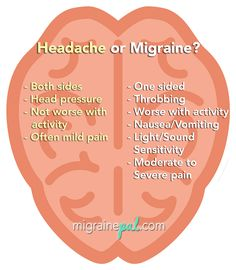 Headache Remedies Headache compared to Migraine - pity not sufferers can't understand the difference. Migraine Pain, Chronic Migraines, Migraine Relief, Chronic Pain, Pain Relief, Migraine Diet, Hormonal Migraine, Tension Migraine, Tension Headache Relief