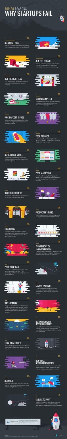 Top 20 Reasons Startups Fail (Infographic) — All Things Marketing and Entrepreneurship — Medium See how we can help you to find the right business to start your new life. Starting Your Own Business, Start Up Business, Business Tips, Online Business, Business Infographics, Business Notes, Successful Business, Business Motivation, Business Design