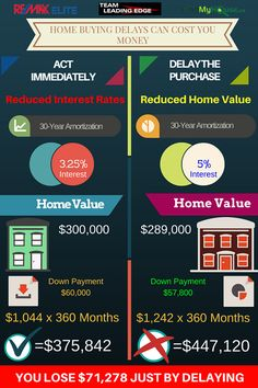 mvnt dly settle FACT FIGHT: FOR SALE BY OWNER VS REALTOR http://mvnt.us/m297216 ...