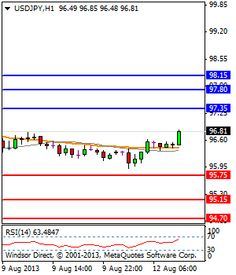 Windsor Brokers - Short Term Technical Analysis for Majors (07:00 GMT) - Stock Trading Community - News, Penny Stocks, Forex, Day Traders