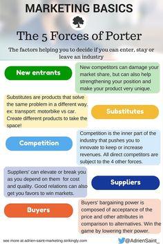 Adrien Saint, Marketing World Explorer, 5 forces of Porter, competition infographics, Marketing basics