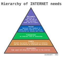 Hierarchy-of-Internet-Needs