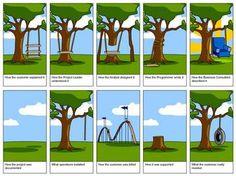 The Tire Swing Cartoon (Anders Jacobsen's blog)