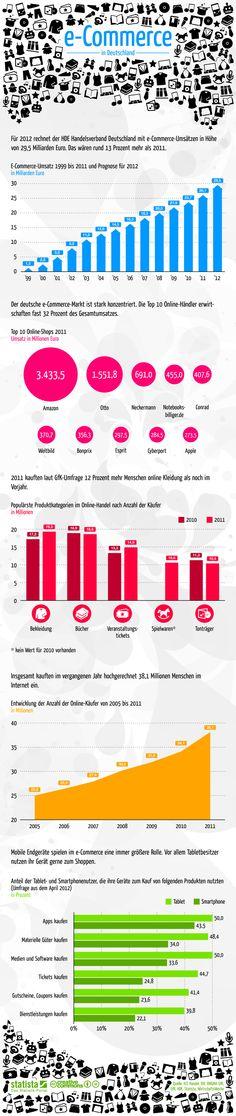 Die Grafik zeigt Daten und Fakten zum Thema e-Commerce in Deutschland. #statista #infografik