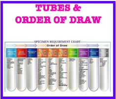 Medical Laboratory And Biomedical Science Order Of Draw Http