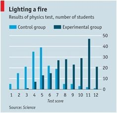 Measured Results Demonstrate Enhanced Learning Outcomes in the Flipped Classroom