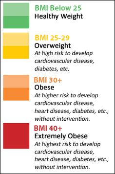 Calculate your BMI to see what risk level you are at. Then find what a healthy weight range is for you.