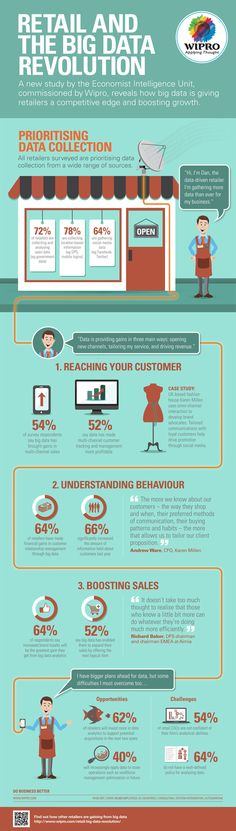 How Big Data Gives Retailers a Competitive Edge and Boosts Growth | #infographics repinned by @Piktochart