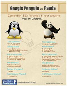 Pingouin vs Panda : quelle différence ? Pas à jour sur le nombre d'update mais donne les principes des algorithme.