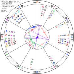 Jupiter, Uran, Pluto, Mars Velkém náměstí 2014