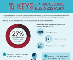 How Do I Build a Business Plan?