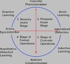 Piaget theory of cognitive development | school | Pinterest | Of