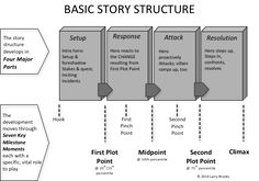 Image result for story structure