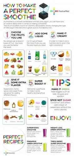 How to make the perfect smoothie - helpful guide and a keeper as far as I'm concerned! #guidetosmoothie #makingsmoothies