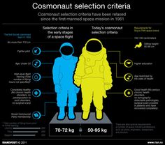 Cosmonaut selection criteria in Russia then and now (source: rian.ru)