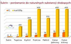 Sukrin - naturalny słodzik 0kcal - Guilt Free