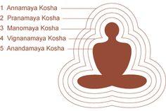 Vendanta Pancha kosha: Annamay, Pranmay, Manomay, Vigyanmay, Aanandmay, Chitta, Sat Kosh in human body