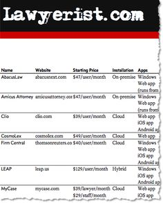 Law Practice Management Software Feature Comparison Chart