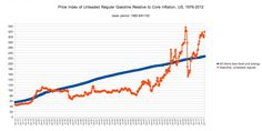 Interesting chart about the price index of gas relative to inflation.