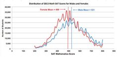 The distribution of male and female SAT math scores. Engineering Careers, Sat Math, Scores, Mathematics, Gender, Science, Female, Math, Careers In Engineering