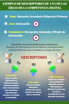 Elaboración de descriptores para trabajar la Competencia Digital, por @aferfer011.  Más información: http://competenciadigitalformacion.blogspot.com.es/2016/05/ejemplo-de-elaboracion-de-descriptores.html?m=1 #CDigital_INTEF