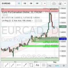 #EURCAD could move down more after the #basing there where the #price is now.  What do you think about this #Forex #Financial #Instrument?  #SupplyandDemand #trading #Charts
