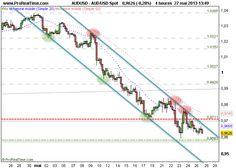 Dollar Australien - Dollar US : UT4H : Une tendance baissière toujours affirmée