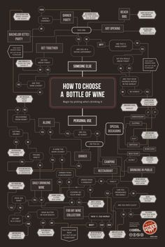 discoverynews:    It's Friday night! Perhaps you have need of a bottle of wine for a nice evening out (or in)? Don't fret. We at the Discovery News tumblr page have found a way to help you pick. If it looks complicated, that's because it is.  3wbutorin:    Infografica dedicata al vino      Good luck with this. — tanya b.