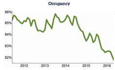 NIC: Skilled Nursing Occupancy Falls to New Low - Senior Housing News