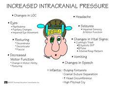 Increased ICP Symptoms