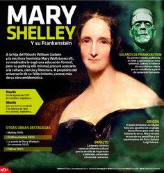 Mary Shelley y su Frankenstein