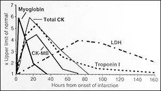 "MB band of Creatine Kinase (CK-MB). An ""enzyme"" marker for myocardial infarction, the MB band of CK-MB is indicative of injury in many muscles, but its release is a highly specific indicator for MI. It is only elevated for 48-72 hours afterwards, though, making it less useful than troponin I for diagnostic purposes."