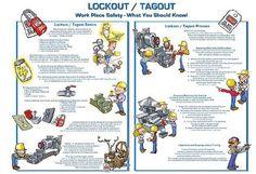 Lockout Tagout Basics/Process Poster