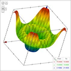 "interactive 3d graphs on google search results, this is ""sqrt(x*x+y*y)+3*cos(sqrt(x*x+y*y))+5"""