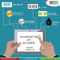 CSB Markets at Close: #sensex #nifty #bullion #forex as at 7.20 pm