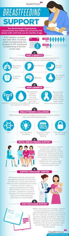 The World Health Organization recommends babies are breastfed exclusively for the first 6 months however research shows that while of women breastfeed Breastfeeding Support, World Health Organization, 6 Months, Infographics, Mothers, 6 Mo, Infographic, Infographic Illustrations, Info Graphics