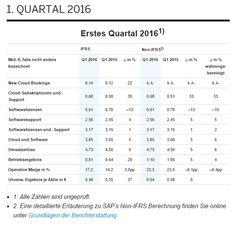 Walldorf hat vorläufige #Ergebnisse für das #ersteQuartal2016 veröffentlicht