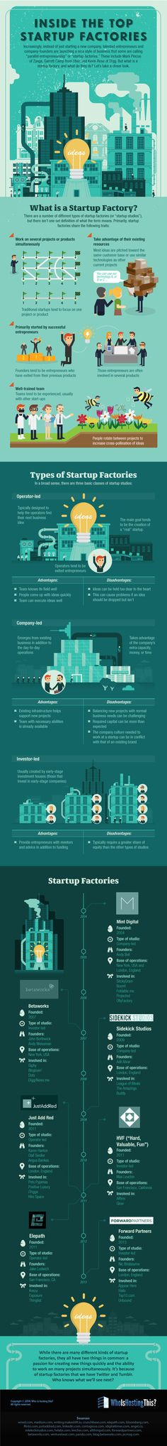 Inside the Top Startup Factories #infographic #Startup #Business #Entrepreneur