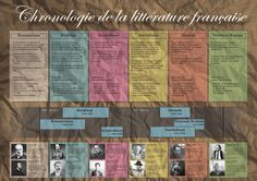 Chronologie          de la littérature française Création © Alexander Schläpfer