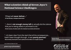 Steven Joyce's heavy hand has stifled innovation.   Several senior scientists have spoken out against the Government's direction in science and innovation, saying the $633 million National Science Challenges are a waste of time and money.  We think scientists and businesses should have the freedom to innovate without having to negotiate a complex web of funding. We will boost innovation funding by $1B and will work with R&D experts to design the delivery system, not control it centrally. Scientists, Innovation, Freedom, Politics, Challenges, Delivery, Science, Money, Design