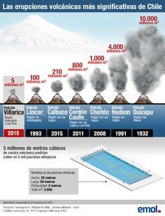 Volcán Villarrica emitió 5 millones de metros cúbicos de ceniza en el último año
