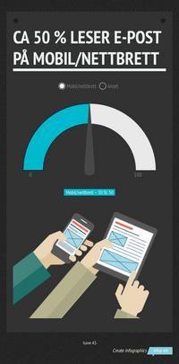 Ca 50 % leser e-post på mobil/nettbrett!