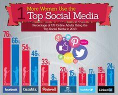 More Women Use Top Social Media